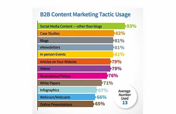 B2B content tactic usage