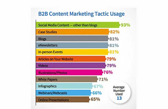 B2B content tactic usage