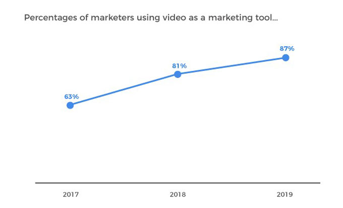 B2B marketers using video