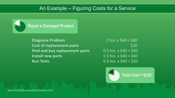 Example how to figure costs of services