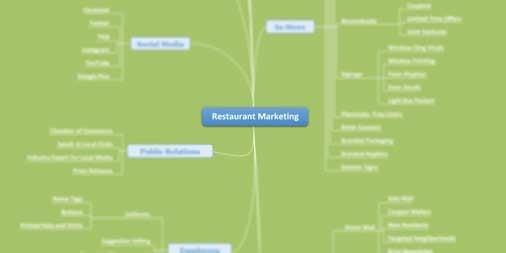 restaurant marketing mind map