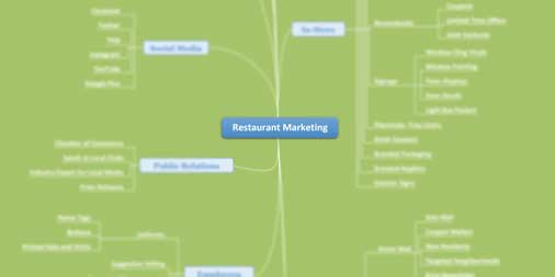 Mindmap Restaurant Marketing