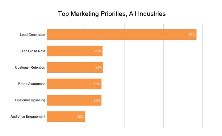 Top Marketing Priorities All Industries