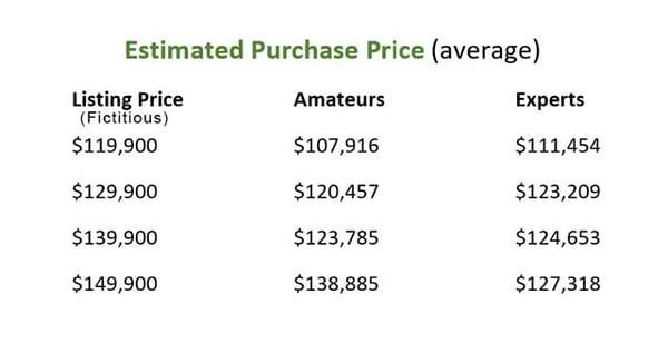 price anchoring study real estate