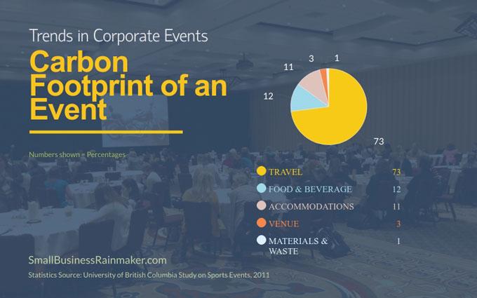 carbon footprint events