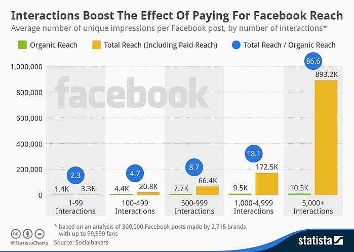 facebook engagement boosts paid reach