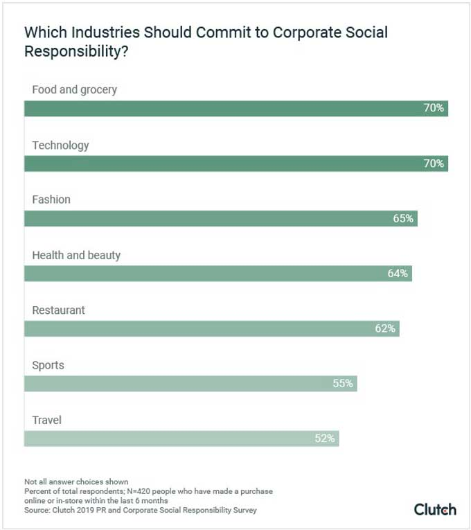 consumers expect these industries to practice social responsibility