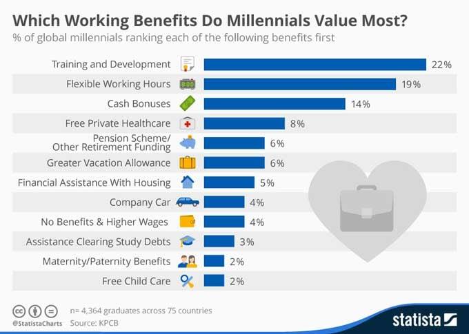 employee benefits millennials value most