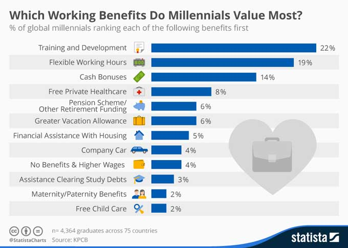 employee benefits millennials value most