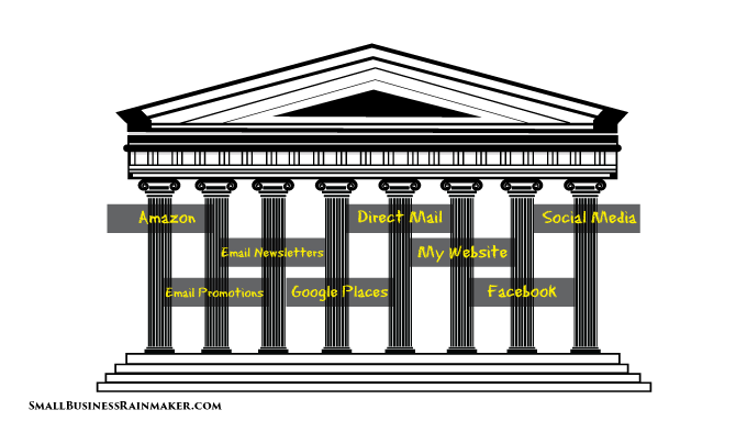 example of marketing parthenon concept