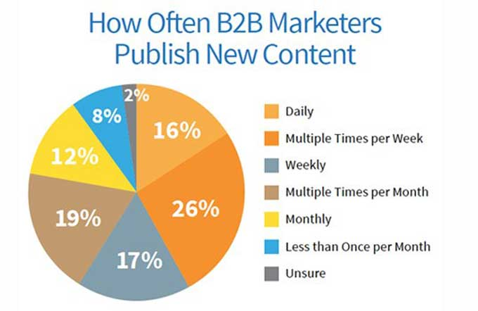 frequency of B2B content posting