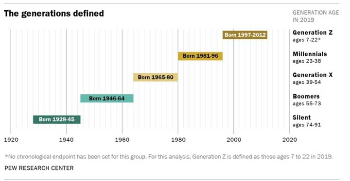 generations age range defined