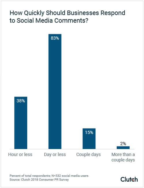how quickly should business respond social media comments