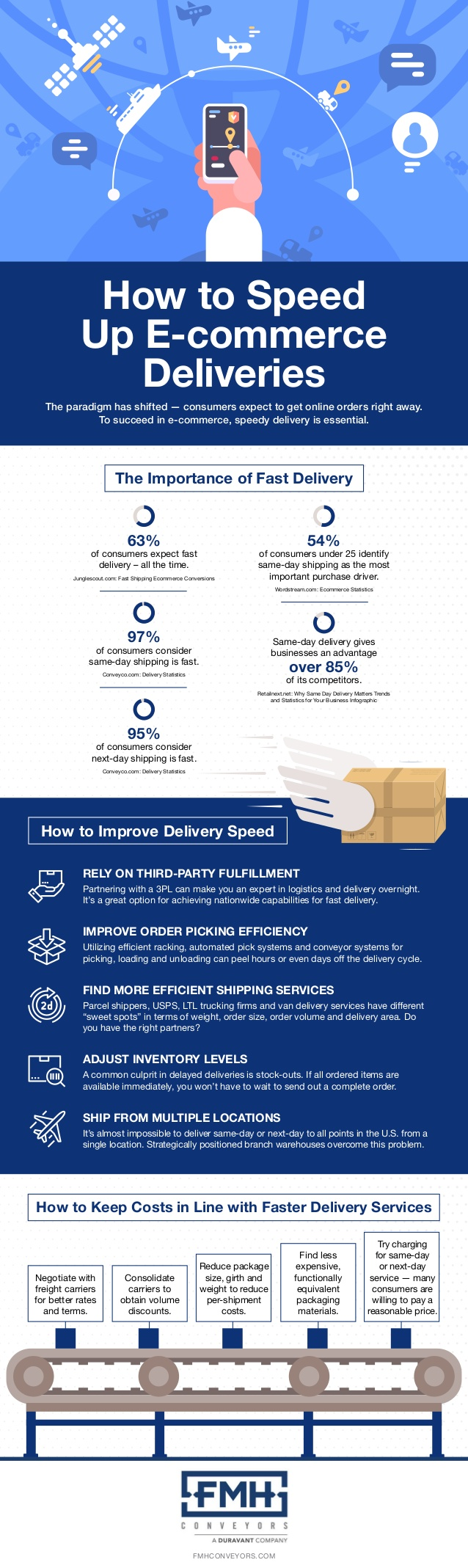 fast-ecommerce-deliveries