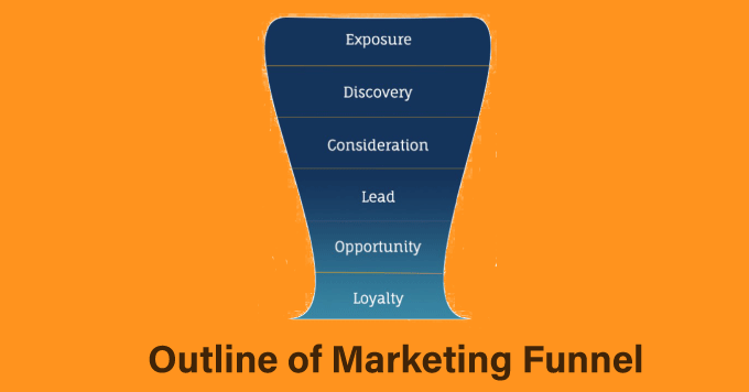 marketing funnel digital marketing