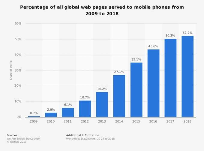 mobile phone website traffic globally