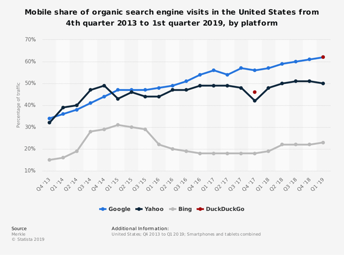 mobile share organic search traffic