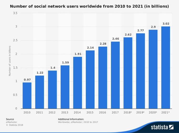 number of global social media network users