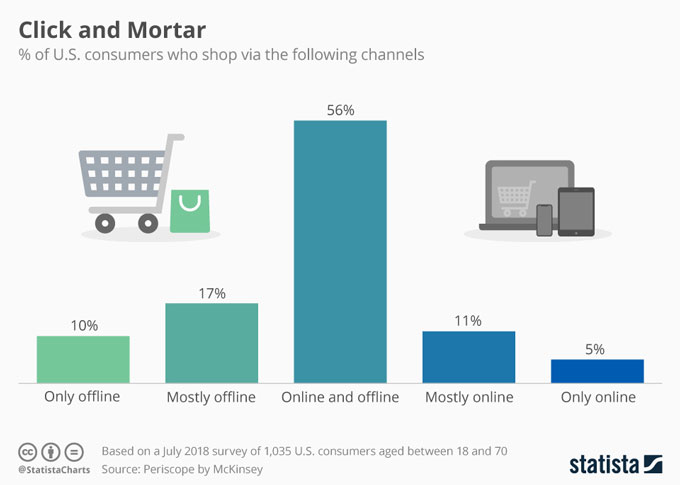 offline vs online marketing channels used by us consumers