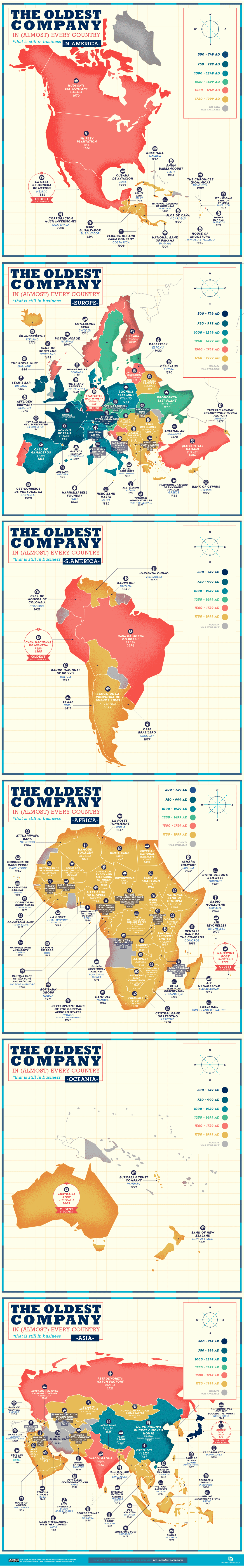 oldest companies in the world