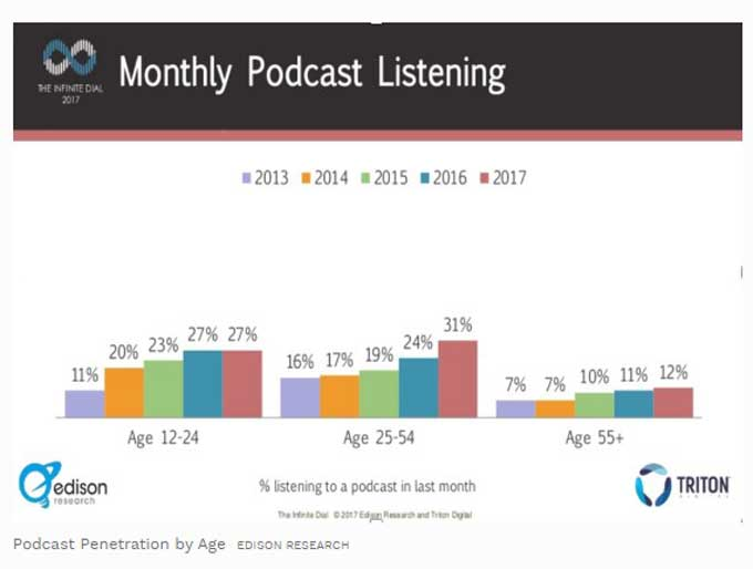 podcasts as b2b marketing tactic