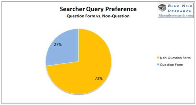 search query preference