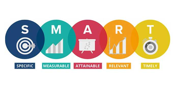 smart goals to improve social media presence