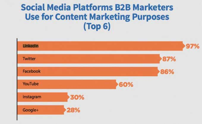 social media use by B2B marketers