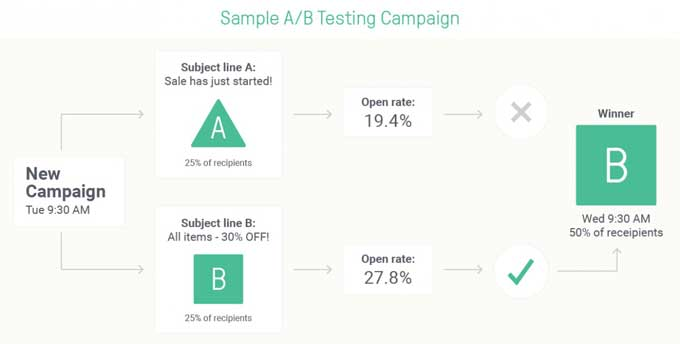 split testing email campaign