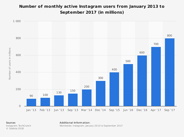 why restaurants should use Instagram in their marketing