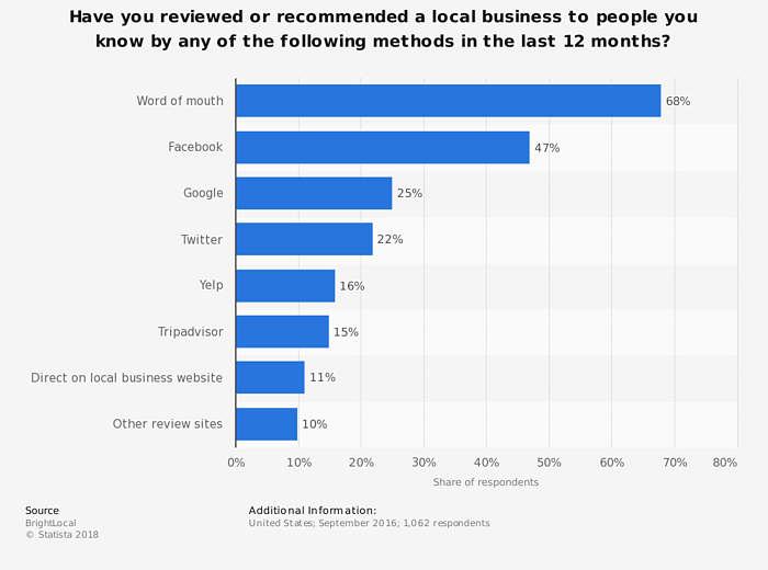 word-of-mouth referrals for restaurants