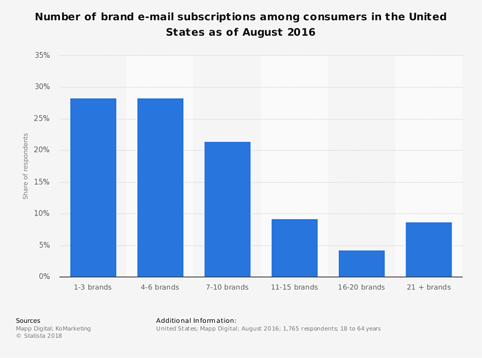 consumers want to receive emails from brands they like