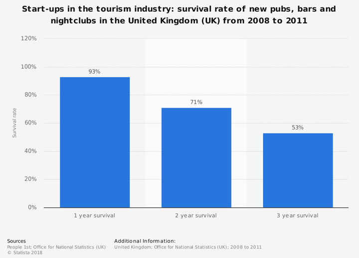 survival rate of new pubs bars and nightclubs in the uk