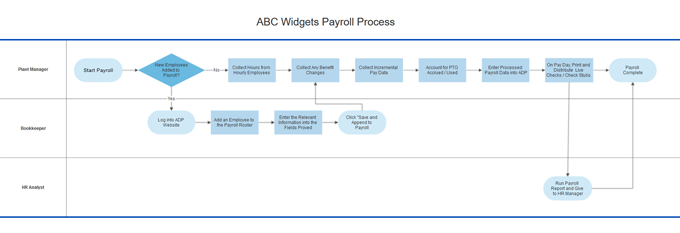 swim lane business process diagram