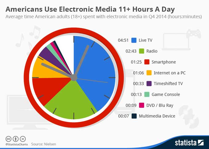 time spent on electronic media daily