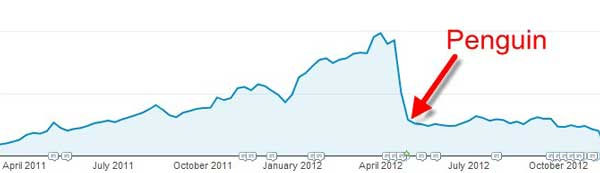 traffic drop seo