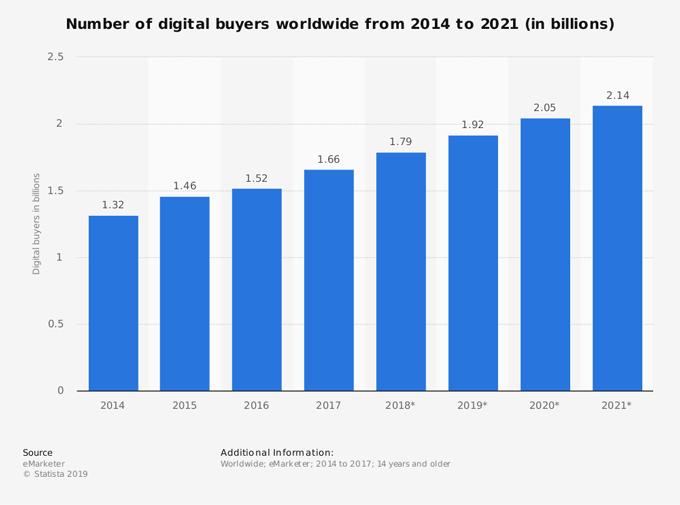 trend in digital buying