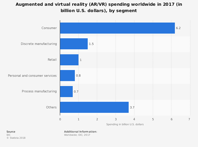 value of virtual and augmented reality in marketing