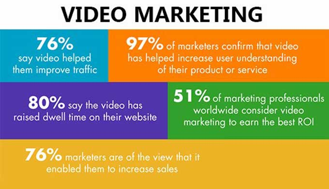 video marketing and content