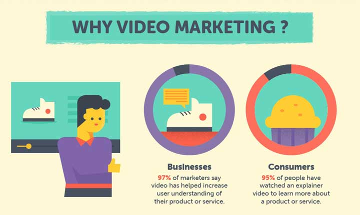 video marketing statistics how brands use video content