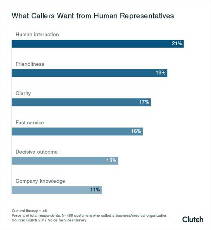 what callers want from telephone customer service reps