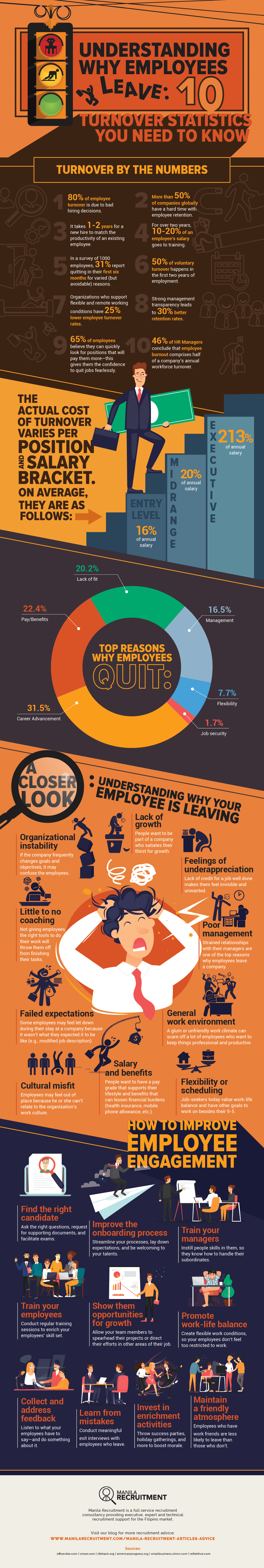 whats behind high employee turnover rate
