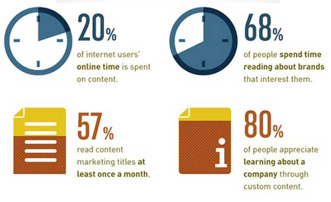 why use content for social media strategy