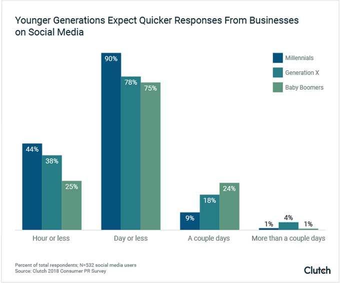 younger generations expectations social media response business